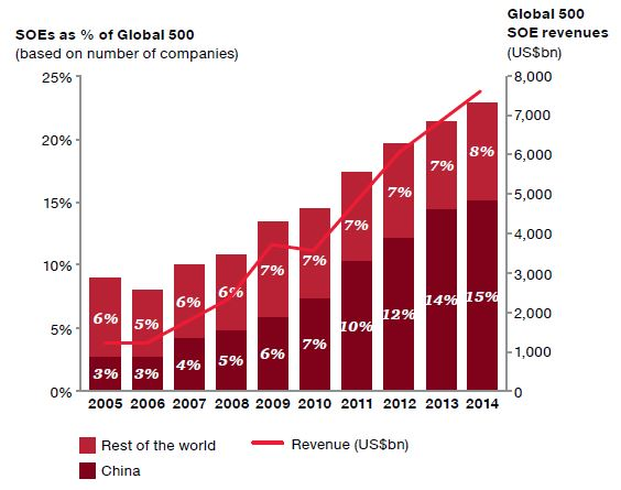 "Figure 2: SOEs in the Fortune Global 50. Note: SOEs defined as having 50% or more government ownership. Source: Pwc, ""State-owned enterprises: Catalysts for public value creation?"" April 2015."