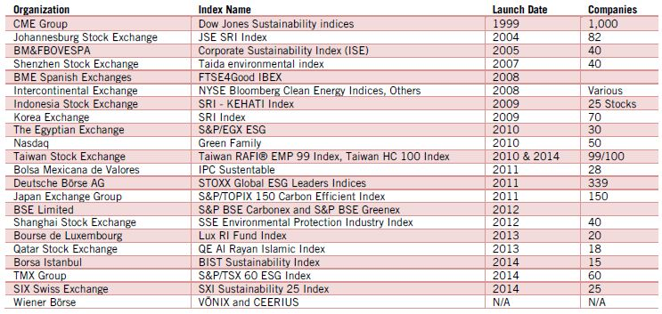 Table 2: ESG Indexes