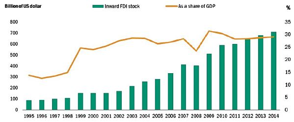 Graph 1: Africa Inward FDI stock and its share of GDP, 1995-2014. Source: UNCTAD