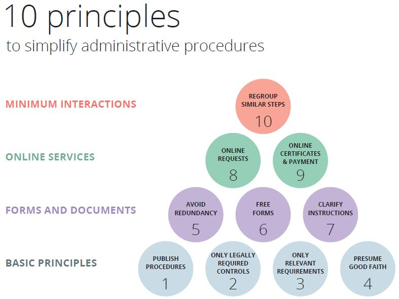 10 principles to simplify administrative procedures. Source: businessfacilitation.org