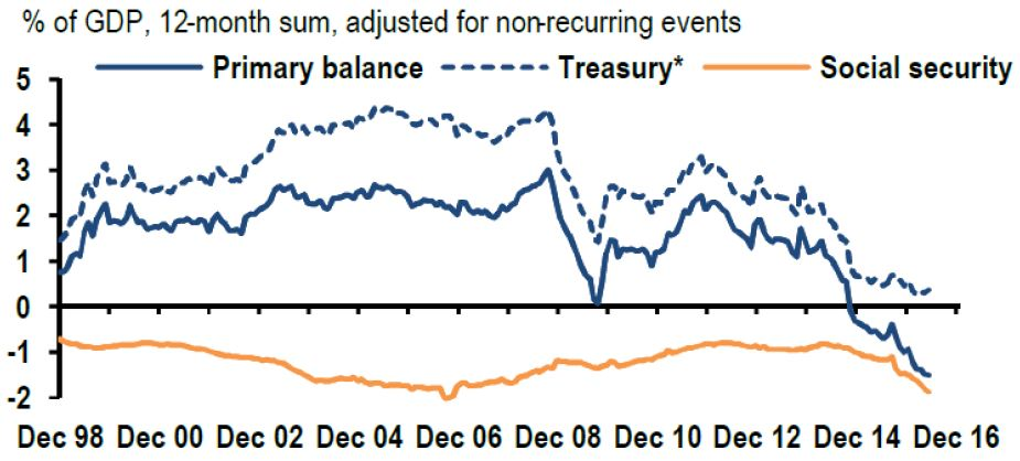 "Chart 4: Central government primary balance. % of GDP. 12-month sum, adjusted for non-recurring events. *Includes civil service pensions. The central government balance corresponds to the sum of the Treasury and social security balances. Source: J.P.Morgan, ""Brazil: the unbearable weight of social security"", Global Data Watch, August 19, 2016."