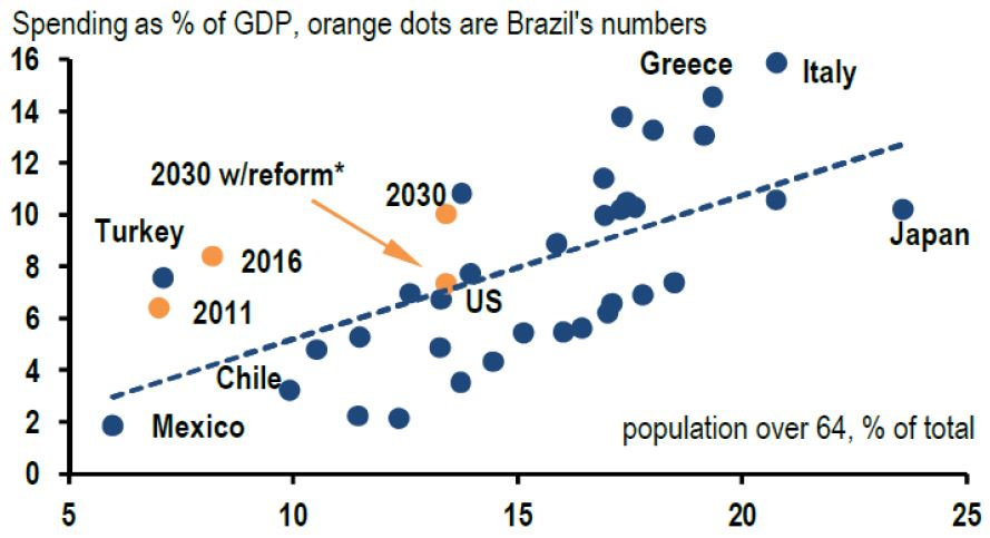 "Chart 7: Pension public spending and elder's participation. Spending as % of GDP, orange dots are Brazil's numbers. Source: J.P.Morgan, ""Brazil: the unbearable weight of social security"", Global Data Watch, August 19, 2016."