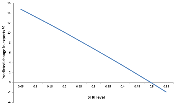 Figure 2: Predicted impact on services exports of reducing the bilateral heterogeneity index by 0.05 points. (When the country pair has the same level of restrictiveness)