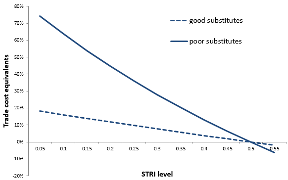 Figure 3: The ad valorem trade costs of regulatory heterogeneity. (When country pairs have the same STRI score and the same regulation on a quarter of the measures) Note: The graphs in Figures 2 and 3 are calculated for cases when exporter and importer STRI levels are the same, depicted on the horizontal axis. The estimates take into account the interaction between the STRI level and regulatory heterogeneity.