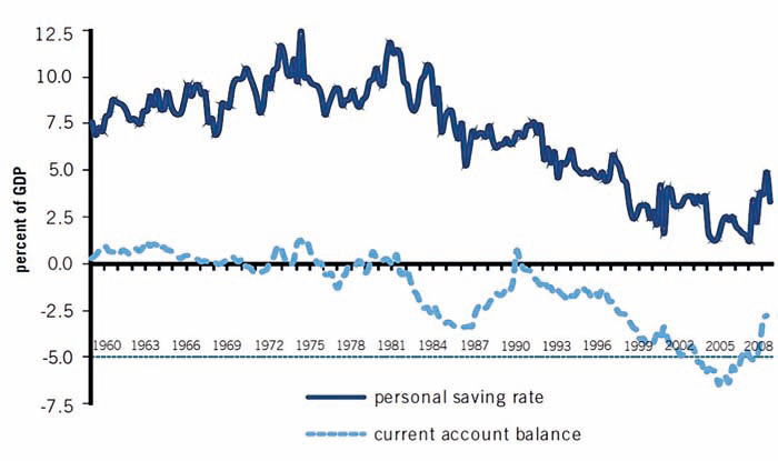 saving imbalances and the euro area 2012-04-19 the presence of macroeconomic imbalances in the euro area is not necessarily a  budget deficits are unsustainable but current account imbalances related to net private saving imbalances are typically self-correcting.
