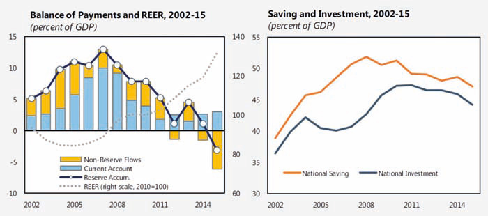 summary of saving imbalances and the The article also aims to highlight the potential downside risks related to the still unsolved structural issues that caused the debt overhang and macroeconomic imbalances in europe in the past decade.