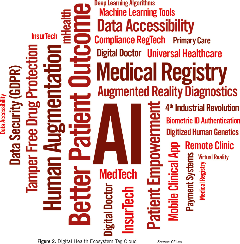 digital-health-ecosystem-tag-cloud