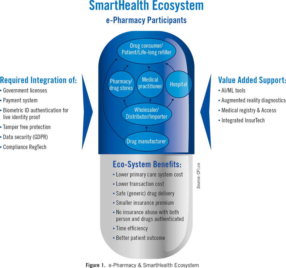 ePharmacy-and-SmartHealth-Ecosystem