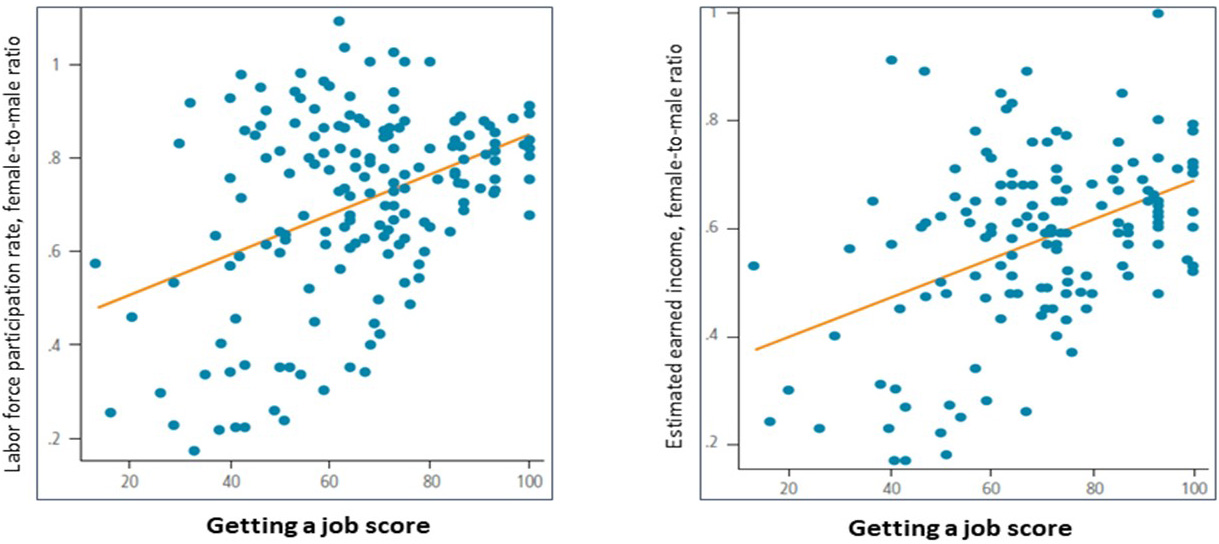Chart 1 - Gender equality in labour law is associated with more women working and earning more relative to men. Source: World Bank, Women, Business and the Law