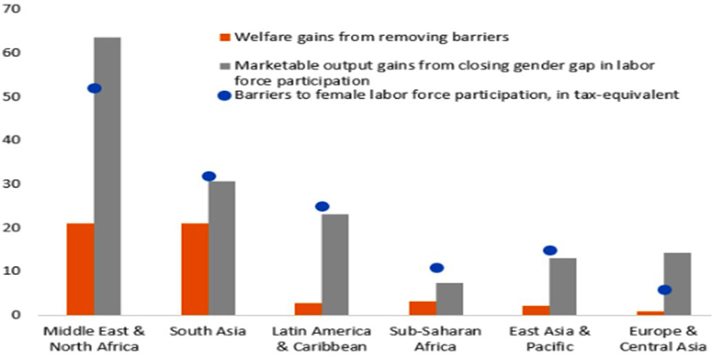 Chart 3 – Economic gains. Reducing barriers to women in the workplace significantly boosts welfare and growth (percent). Source: IMF staff calculations (2013)