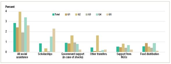 Figure 1: Social safety net coverage by type of program and quintile. (Q1=poorest quintile, Q5=richest quintile)