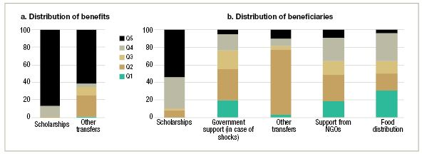 Figure 2: Social safety net targeting, by share of benefits and beneficiaries.