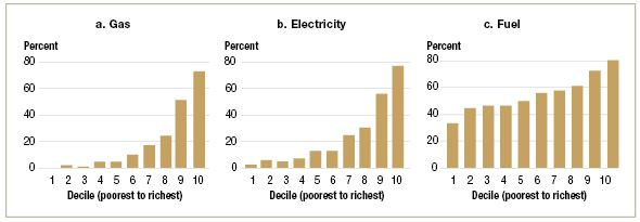 Figure 3: Share of household income spent on energy consumption, by decile.