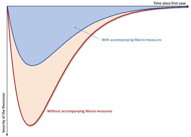 Figure 2: Flattening the Recession Curve. Source: Gourrinchas (2020).