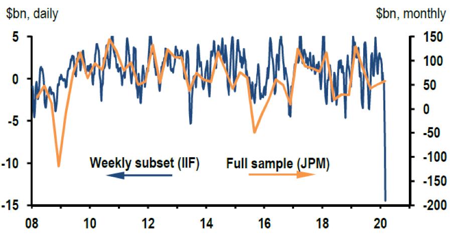 Figure 3: Emerging Markets: Non-resident Portfolio Flows and Net Capital Flows.Source: IIF and J.P.Morgan estimates