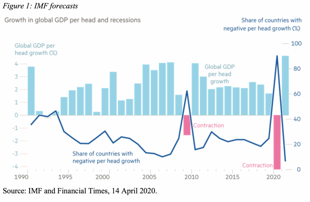 Growth in global GDP per head and recessions