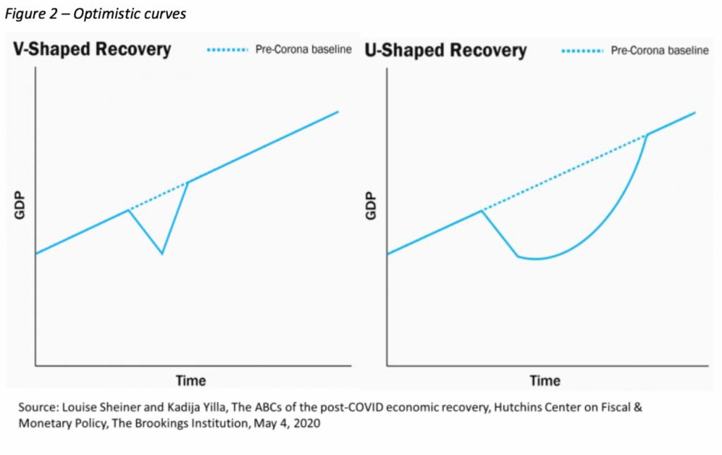 Optimistic curves