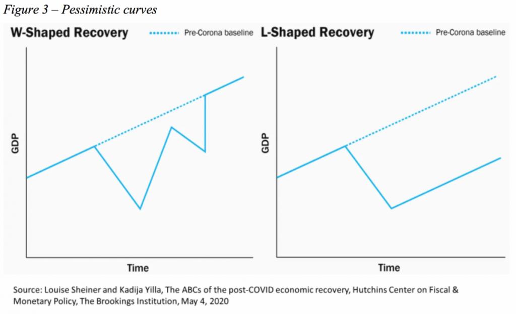 Pessimistic curves