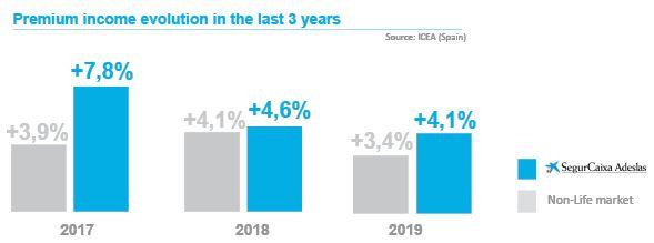 The company grows consistently above the market. In 2019 SegurCaixa Adeslas beats the Non-Life market (+0,7p.p.) and already reaches 10.5% market share.
