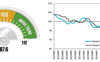 WTO goods barometer flashes red as COVID-19 disrupts world trade