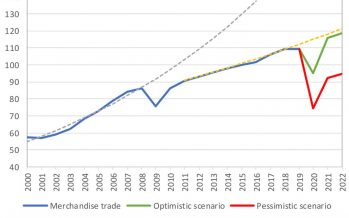 Trade set to plunge as COVID-19 pandemic upends global economy