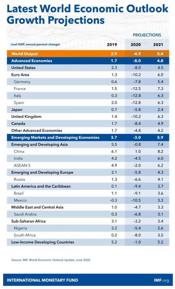 Source IMF