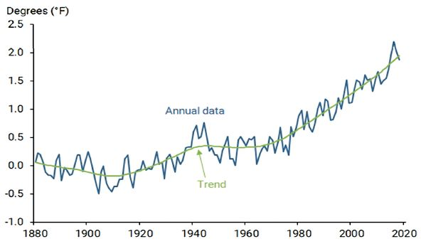 Chart 1: Change in global average temperature relative to 1880–1900.  Source: Rudebusch, G.D. Climate Change and the Federal Reserve, FRBSF Economic Letter 2019-09, March 25, 2019. Note: Global average surface temperature based on land and ocean data from the National Aeronautics and Space Administration (NASA)