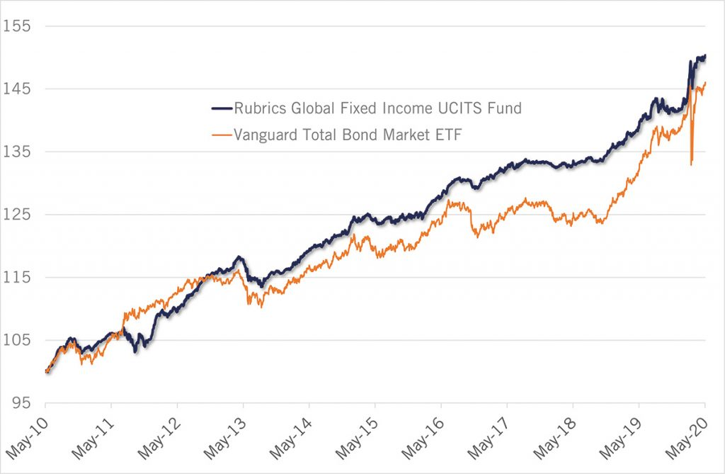 10 Year Performance: Rubrics Global Fixed Income UCITS Fund vs Passive Fixed Income Strategy