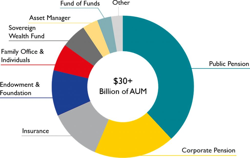 Investor AUM breakdown is as of February 29, 2020. Excludes CLO vehicles assets under management. Endowment & Foundation also includes Private Bank. Asset Manager also includes Financial Advisor, RIA and Outsourced CIO. Other includes Commercial Bank, Corporate Treasury, Investment Bank and Sovereign Nation.