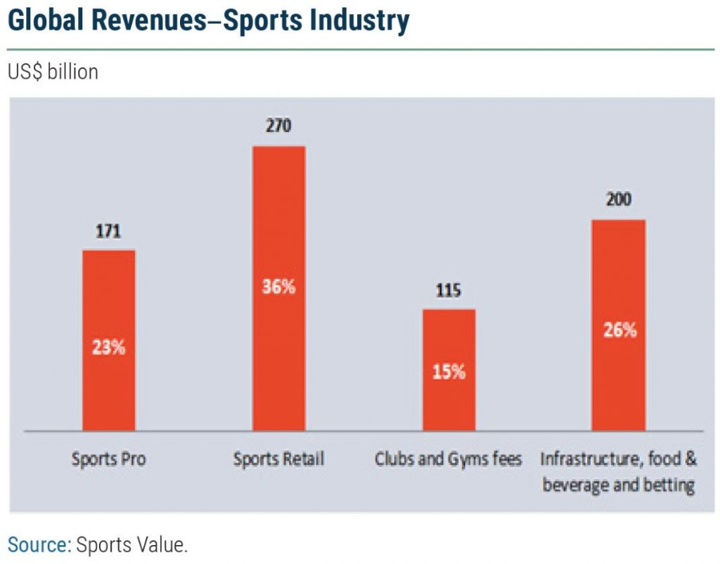 Source Sports Value