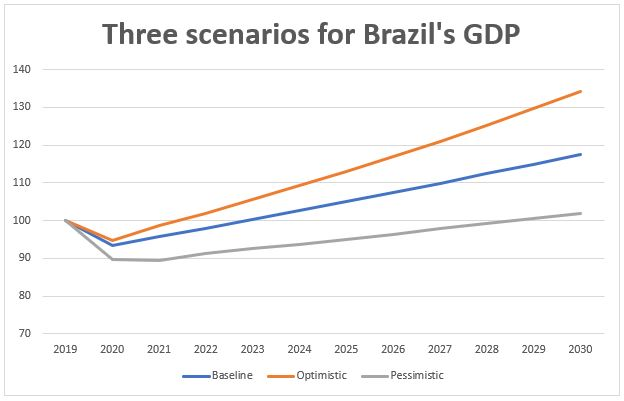 Three scenarios for Brazil's GDP