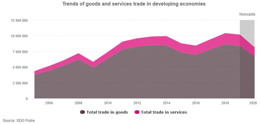 Source UNCTAD