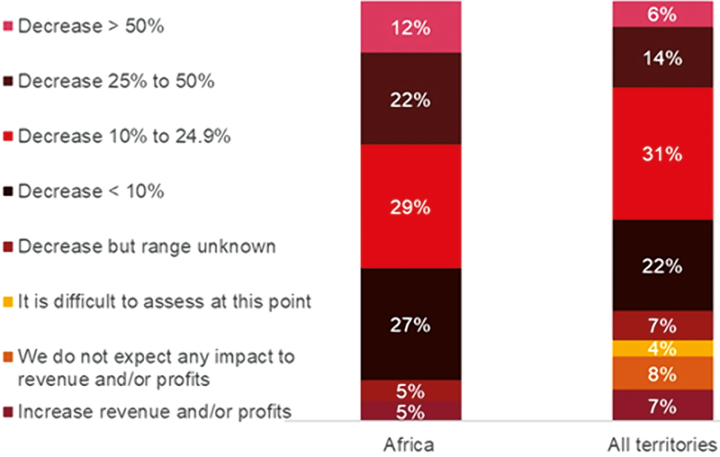 Question: What impact do you expect on your company's revenue and/or profits this year as a result of COVID-19? Africa vs All Territories. Source: PwC, COVID-19 CFO Pulse, June 2020. Base: Global - 989. Africa - 41.