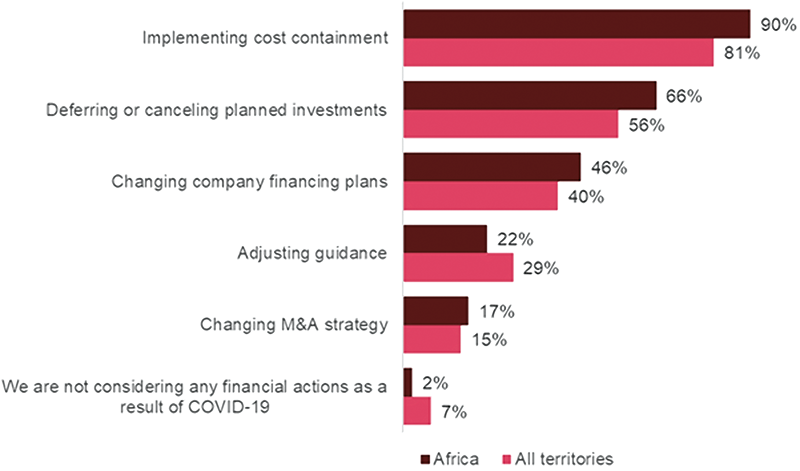 Question: Changes in which of the following will be most important to rebuilding or enhancing your revenue streams? Source: PwC, COVID-19 CFO Pulse, June 2020. Base: Global - 989. Africa - 41.