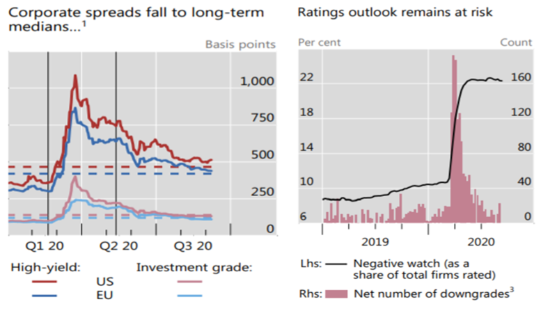 Figure 2: The vertical lines indicate 19 February 2020 (S&P 500 pre-crisis peak) and 12 May 2020 (Fed starts purchasing corporate ETFs). The dashed lines indicate 2005–current medians. 1 Option-adjusted spreads. Source: BIS Quarterly Review, September 2020