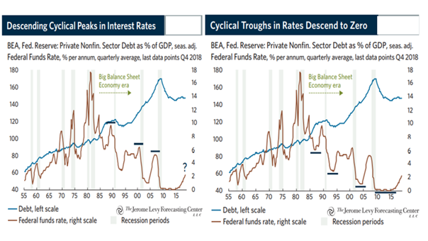 Figure 2: Declining U.S. interest rate peaks and thoughs Source: Levy, D.A. (2019). Bubble or nothing. The Jerome Levy Forecasting Center LLC, September 2019.