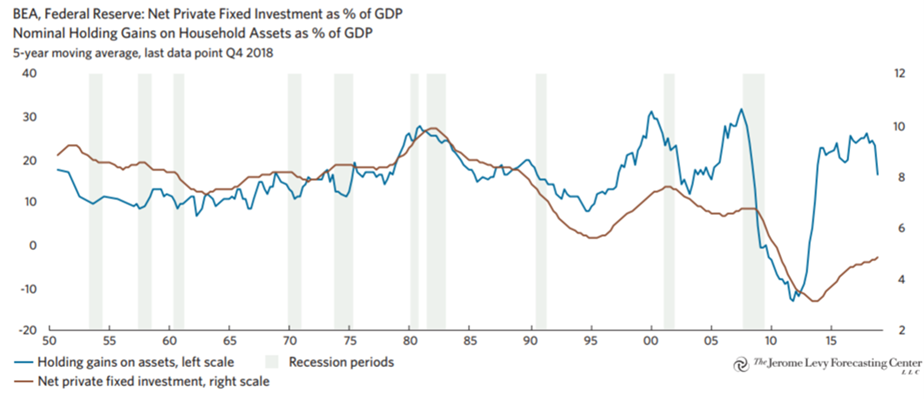 Figure 3: U.S. household assets vs. private investments  Source: Levy, D.A. (2019). Bubble or nothing. The Jerome Levy Forecasting Center LLC, September 2019.