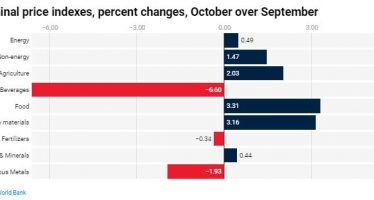World Bank Blogs (Data Blog): Commodity prices made small advances in October—Pink Sheet