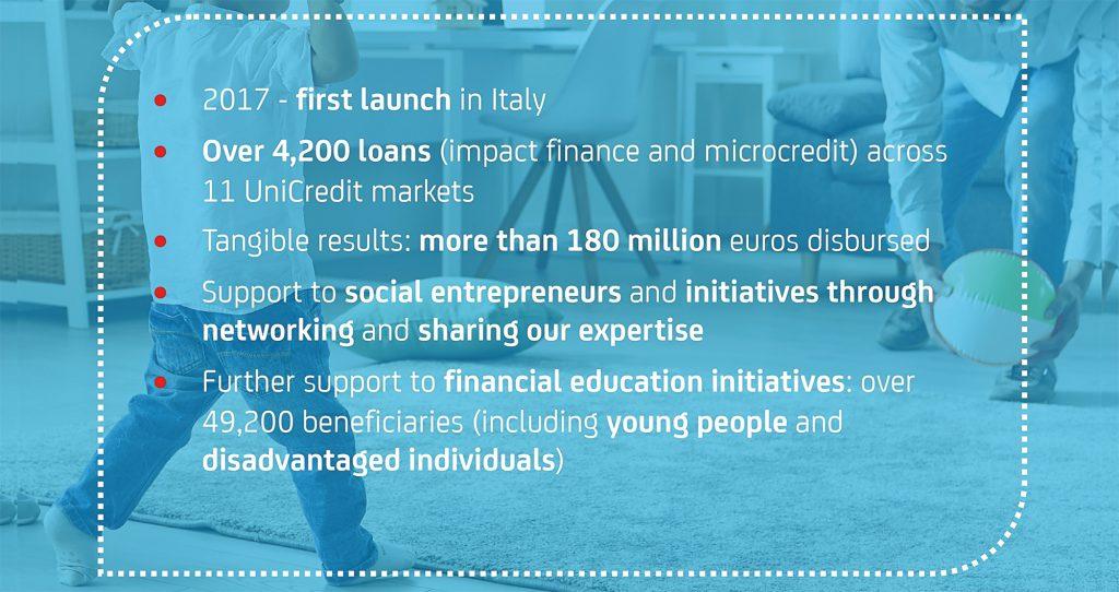 UniCredit-Social-Impact-Banking