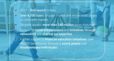 UniCredit: Driving Social Change Through Banking