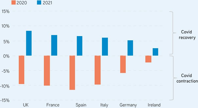 Figure 1: GDP Forecasts for 2020/2021. Source: Oxford Economics, 20th September 2020.