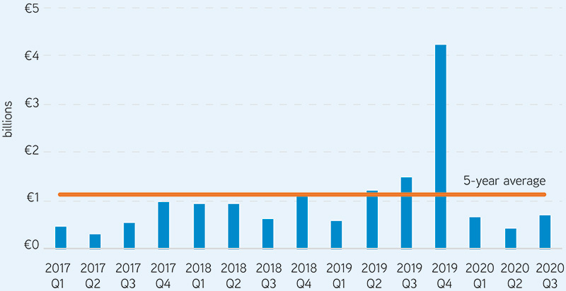 Figure 3: Quartelry investment spend. Source: Colliers International