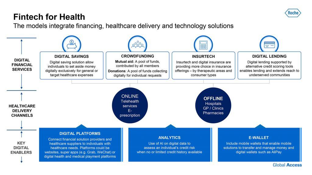 Roche - Fintech for Health