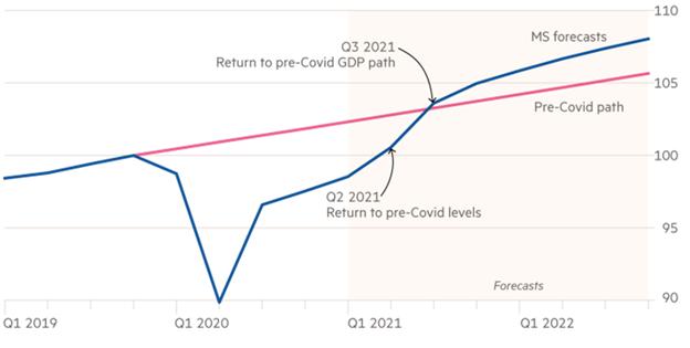 Figure 2 – US real GDP (rebased Q4 2019=100)