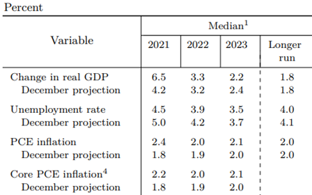 Table 1: Economic projections of Federal Reserve Board members and Federal Reserve Bank presidents, under assumptions of projected appropriate monetary policy, March 2021
