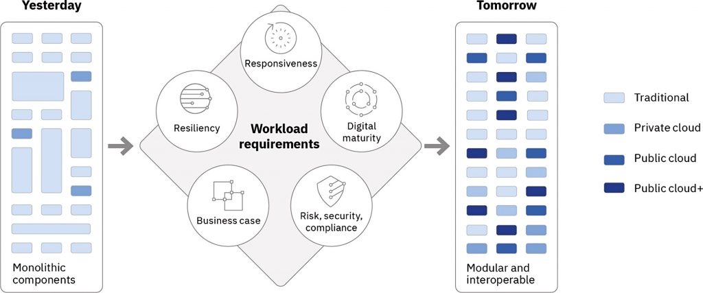 Evaluating workloads for migration to open hybrid multicloud