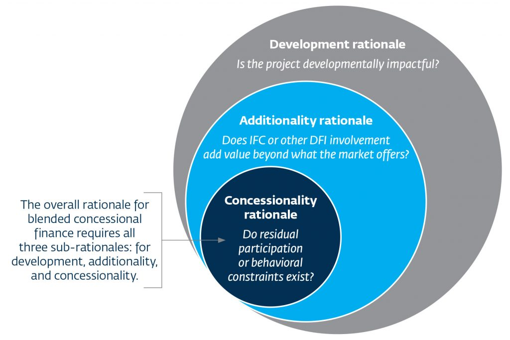 Articulating the Rationale for Blended Concessional Finance; Source: IFC