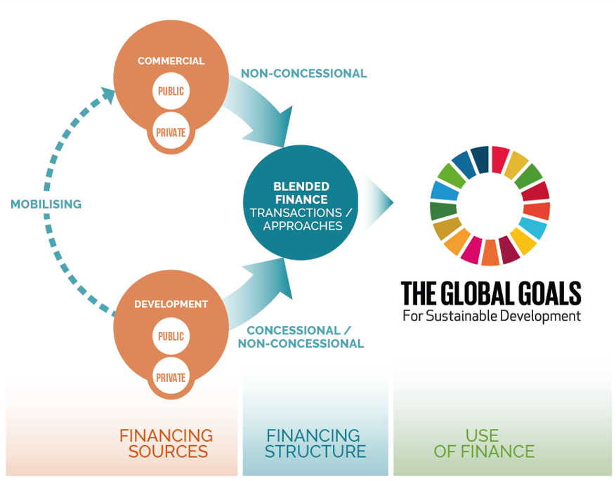 OECD: Blended Finance Institutional Role in Responding to COVD-19