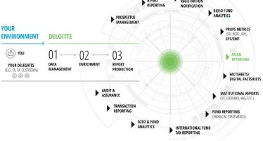 Deloitte: Changes on the Horizon for Europe's Alternative Investment Fund Market