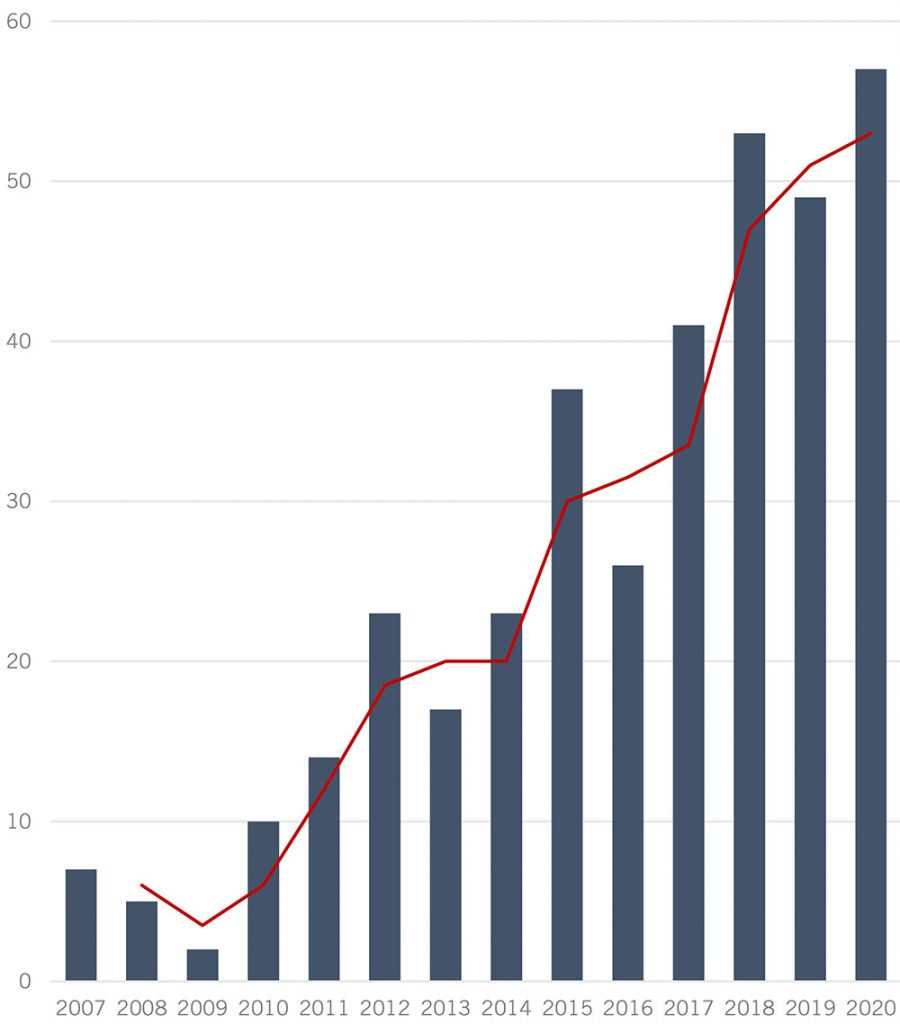 Number of completed transactions in a calendar year. Source: Whitecroft Capital